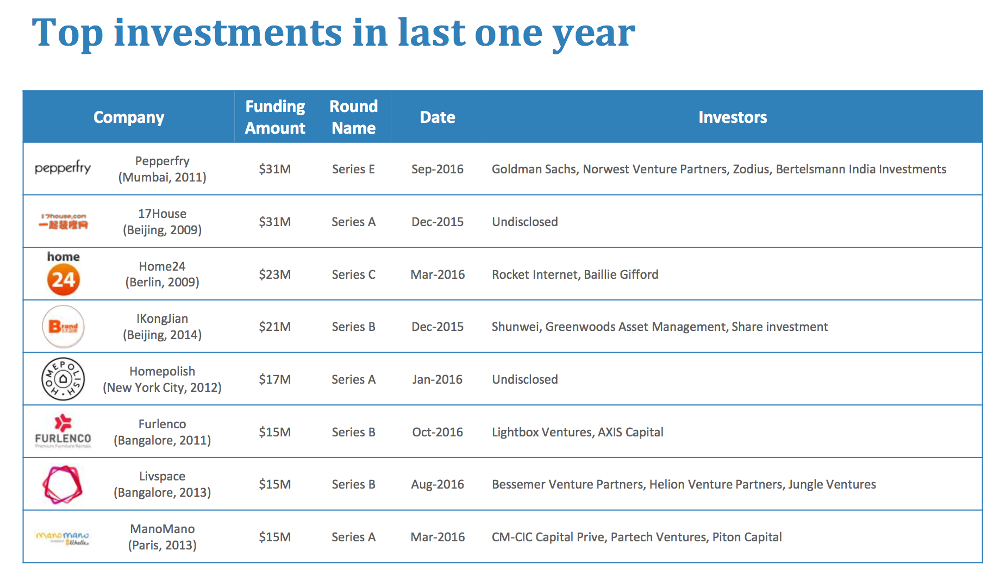Home-Improvements-Top-investments-in-last-one-year