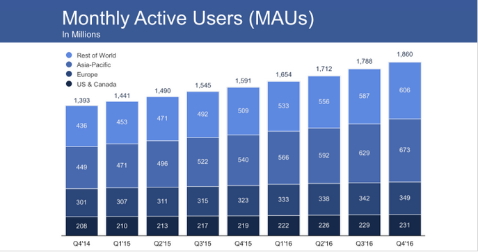 Facebook Monthly Active users-Startagist