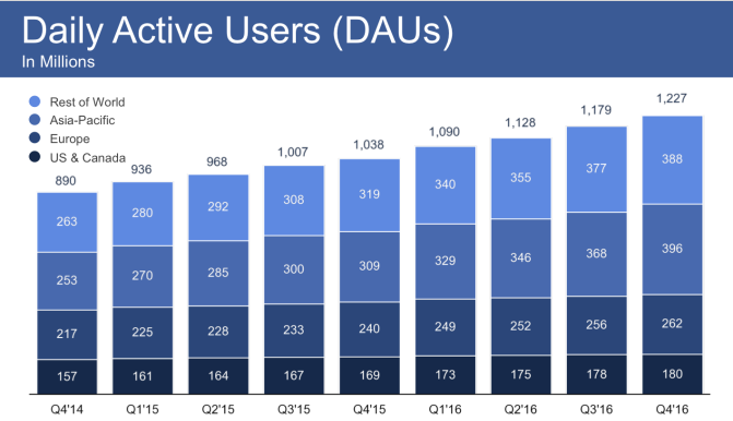 Facebook Daily Active users-Startagist