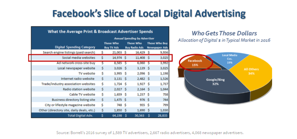 Facebook is becoming a local advertising powerhouse faster than Google